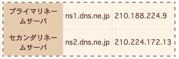 さくらインターネットサーバコントロールパネル